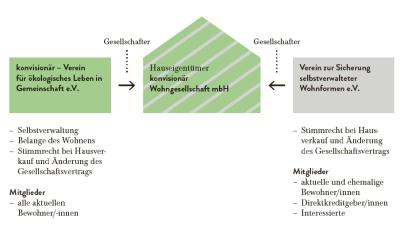 Grafik_konvisionär-GmbH