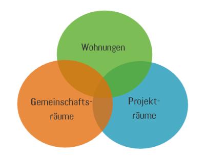 Grafik 3 Nutzungskonzept