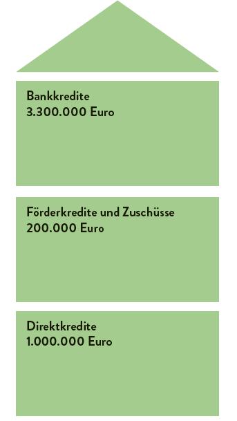 Grafik-Bausteine-Finanzierung_DK 1Mio